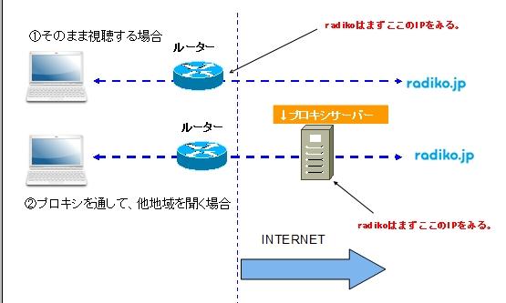 radikoをwebploxyを使って接続する場合